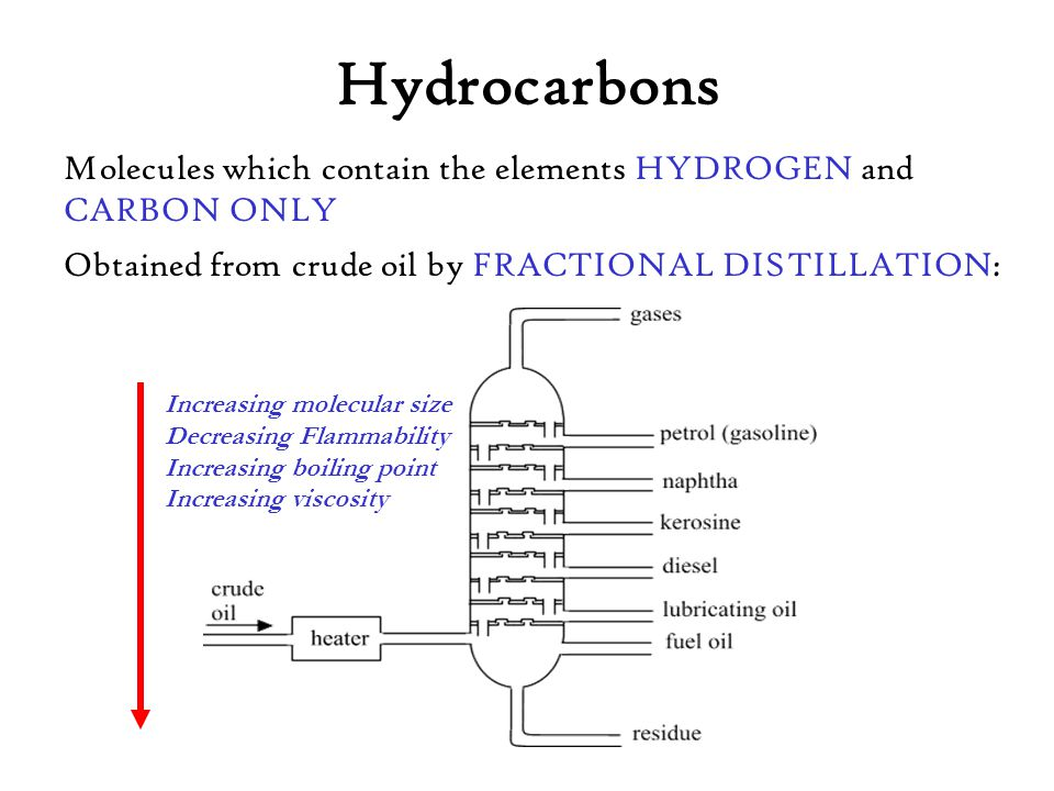 Hydrocarbons Molecules which contain the elements HYDROGEN and CARBON ONLY. Obtained from crude oil by FRACTIONAL DISTILLATION: