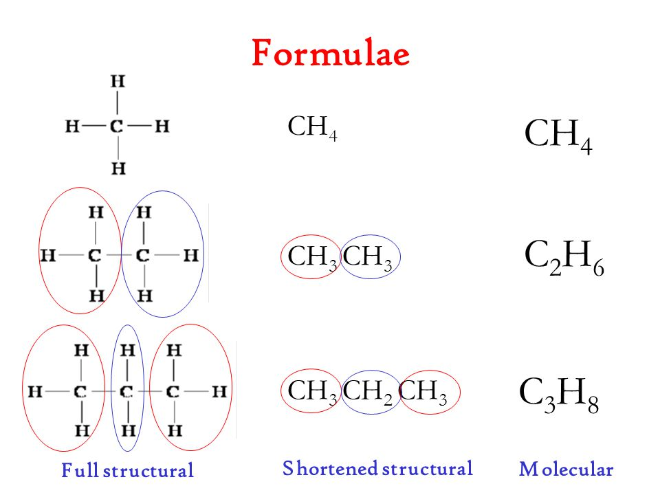 Formulae CH4 C2H6 C3H8 CH4 CH3 CH3 CH3 CH2 CH3 Full structural