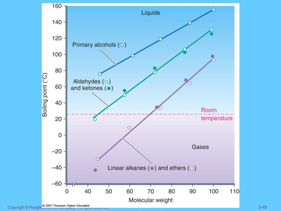 13.3,5 Properties of Aldehydes and Ketones