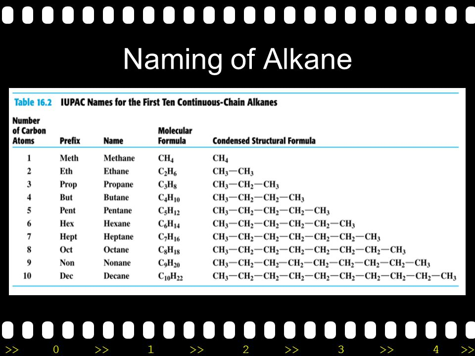 Naming of Alkane