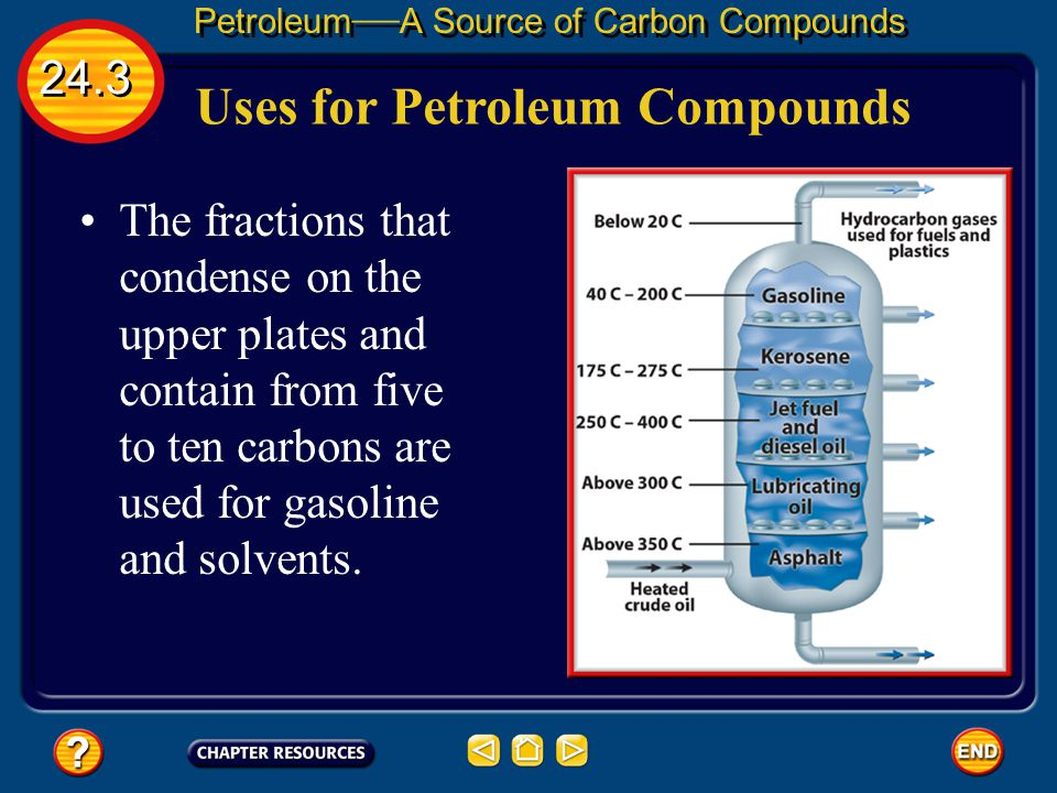 Uses for Petroleum Compounds
