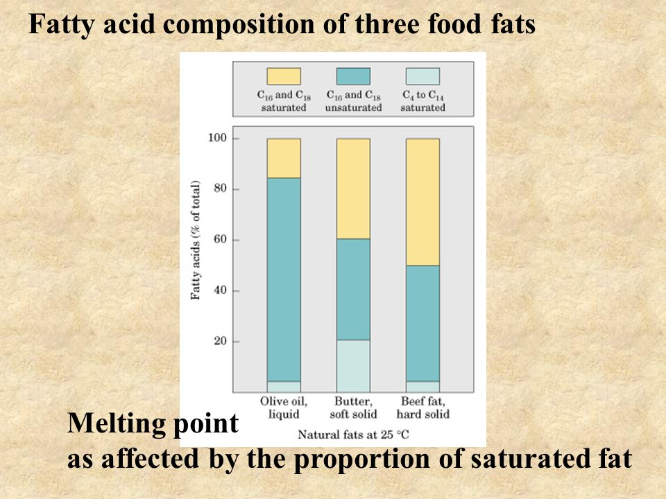 Fatty acid composition of three food fats