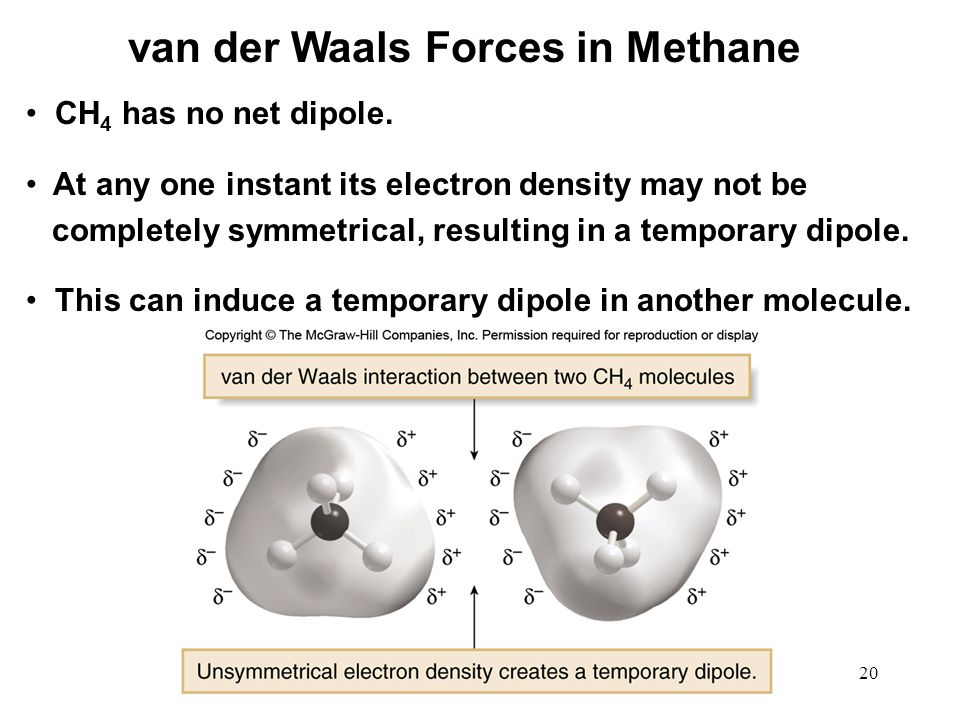 van der Waals Forces in Methane