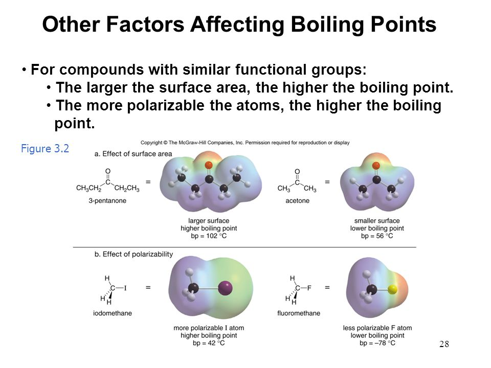 Other Factors Affecting Boiling Points