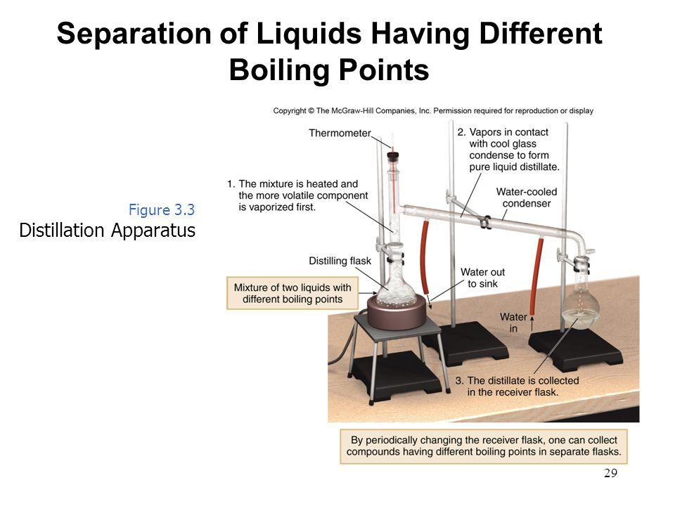 Separation of Liquids Having Different Boiling Points