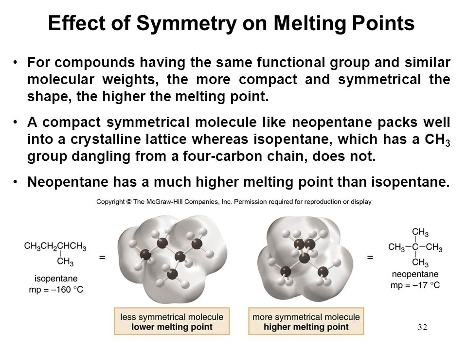 Effect of Symmetry on Melting Points