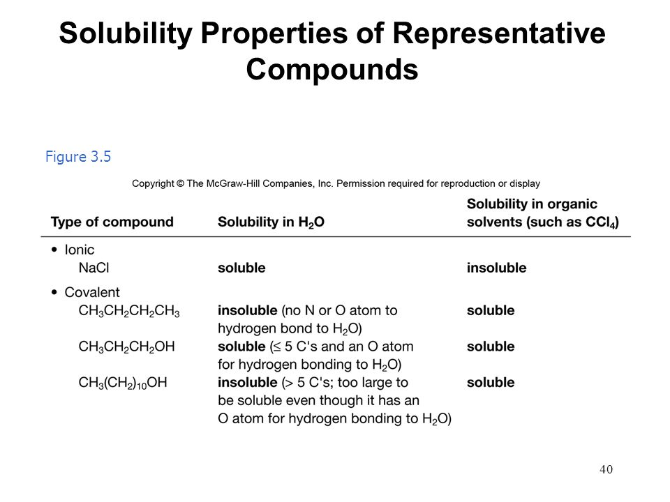 Solubility Properties of Representative Compounds