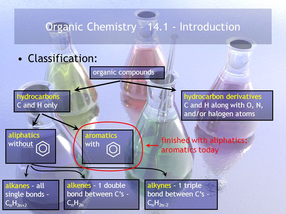 Organic Chemistry – 14.1 - Introduction