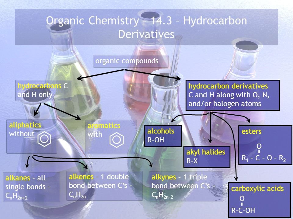 Organic Chemistry – 14.3 – Hydrocarbon Derivatives