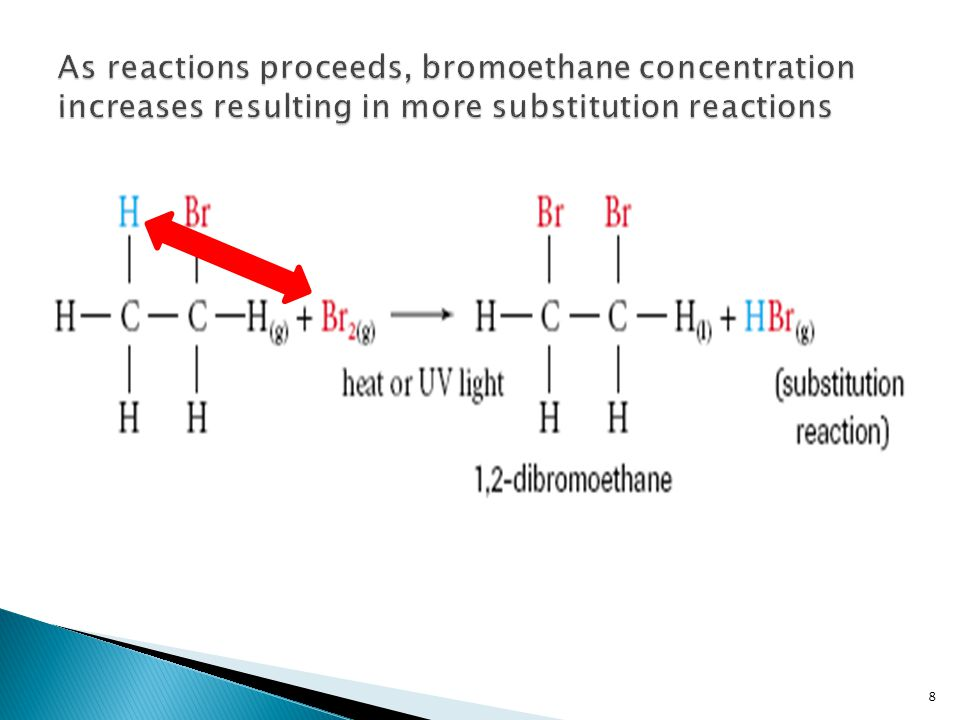 As reactions proceeds, bromoethane concentration increases resulting in more substitution reactions
