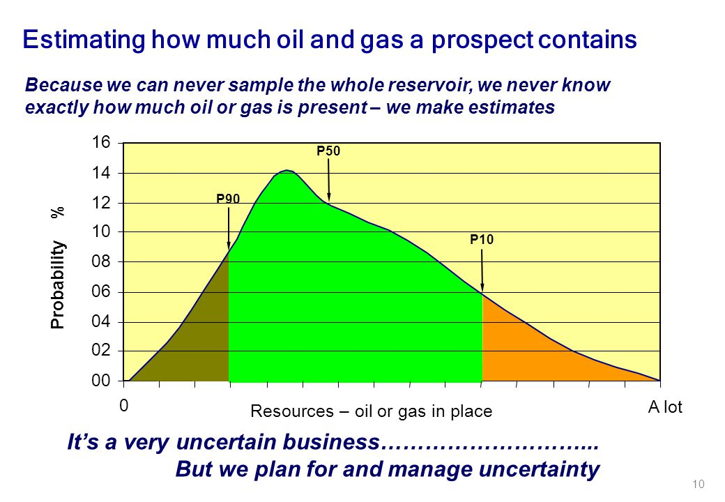 Estimating how much oil and gas a prospect contains