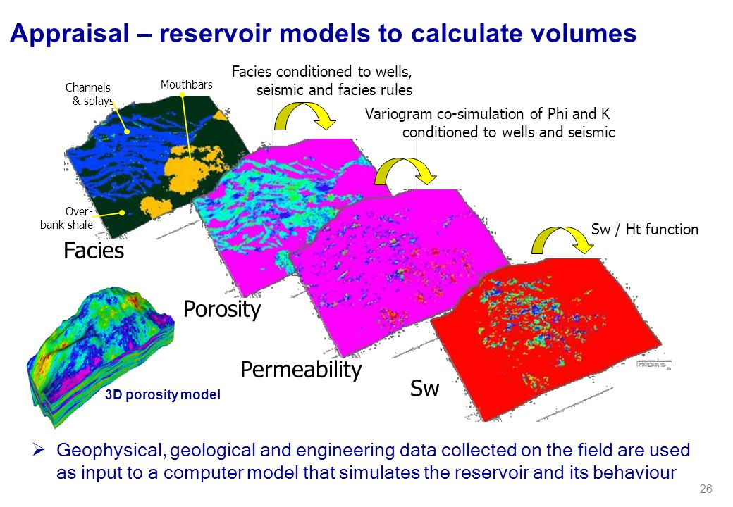 Appraisal – reservoir models to calculate volumes