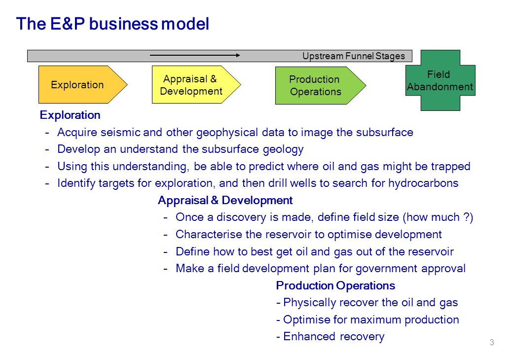 The E&P business model Exploration
