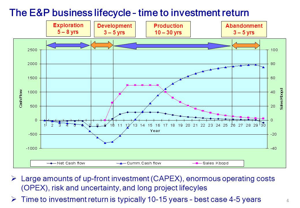 The E&P business lifecycle – time to investment return