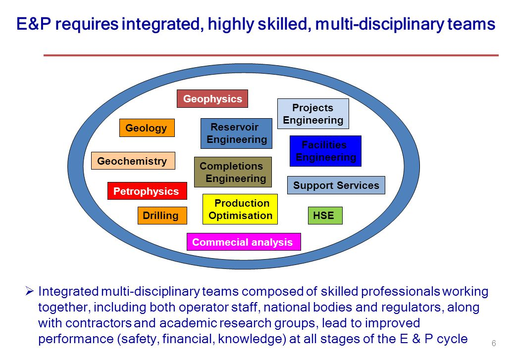 E&P requires integrated, highly skilled, multi-disciplinary teams