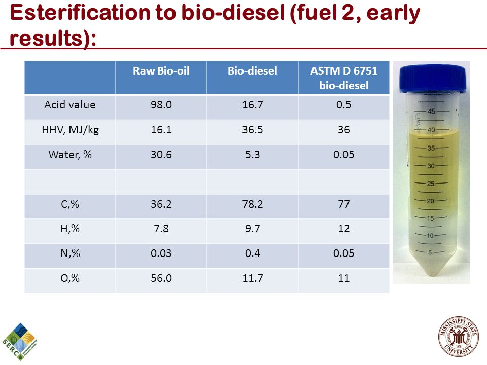 Esterification to bio-diesel (fuel 2, early results):