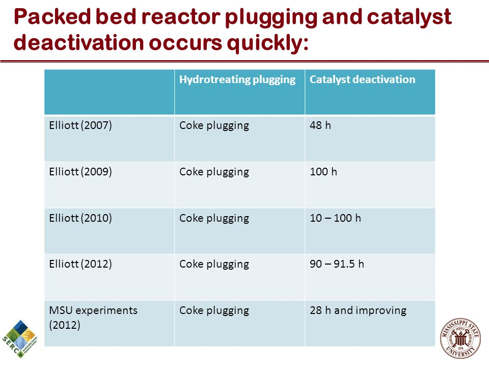 Packed bed reactor plugging and catalyst deactivation occurs quickly: