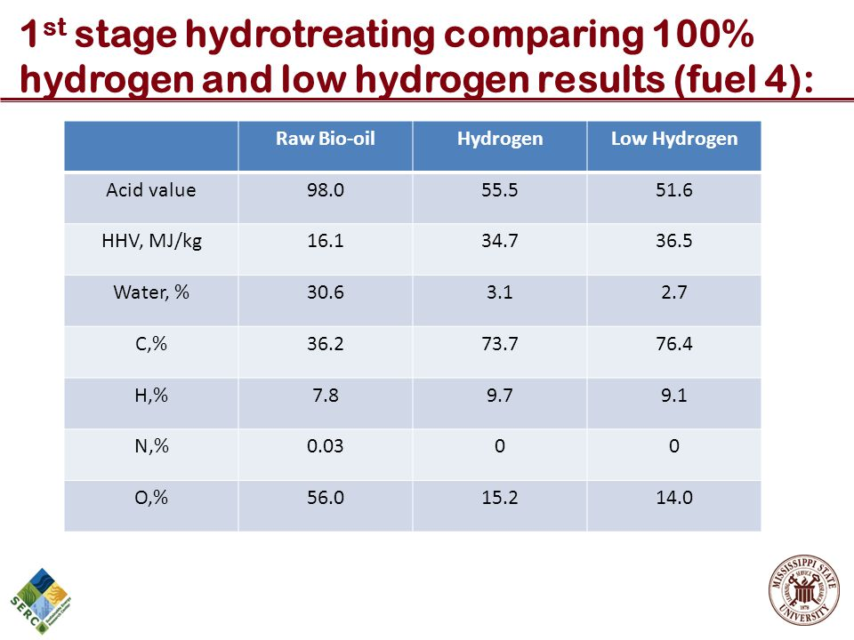 1st stage hydrotreating comparing 100% hydrogen and low hydrogen results (fuel 4):