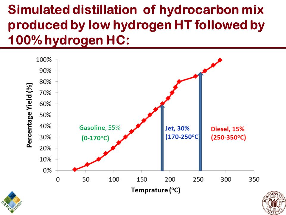 Simulated distillation of hydrocarbon mix produced by low hydrogen HT followed by 100% hydrogen HC: