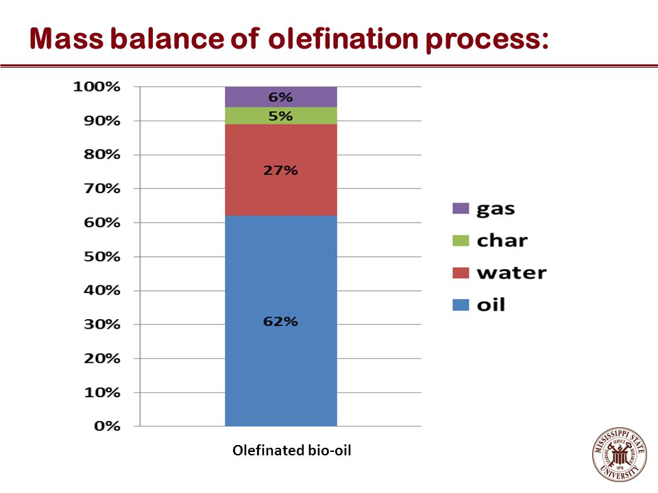 Mass balance of olefination process: