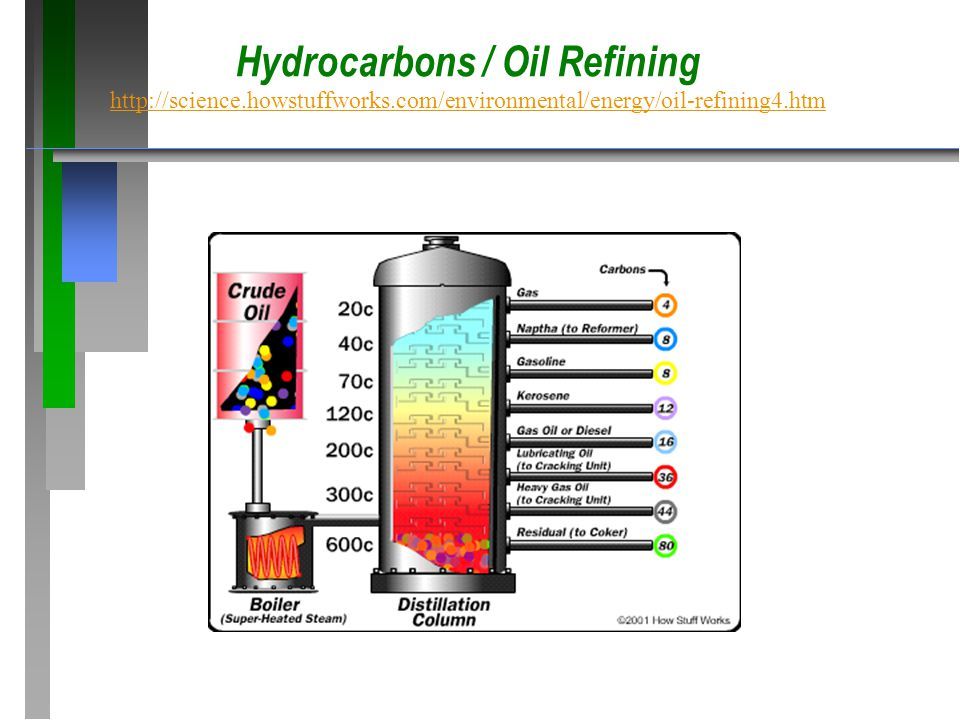 Hydrocarbons / Oil Refining