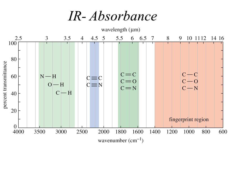 IR- Absorbance Figure: 12-14-04UN Caption: