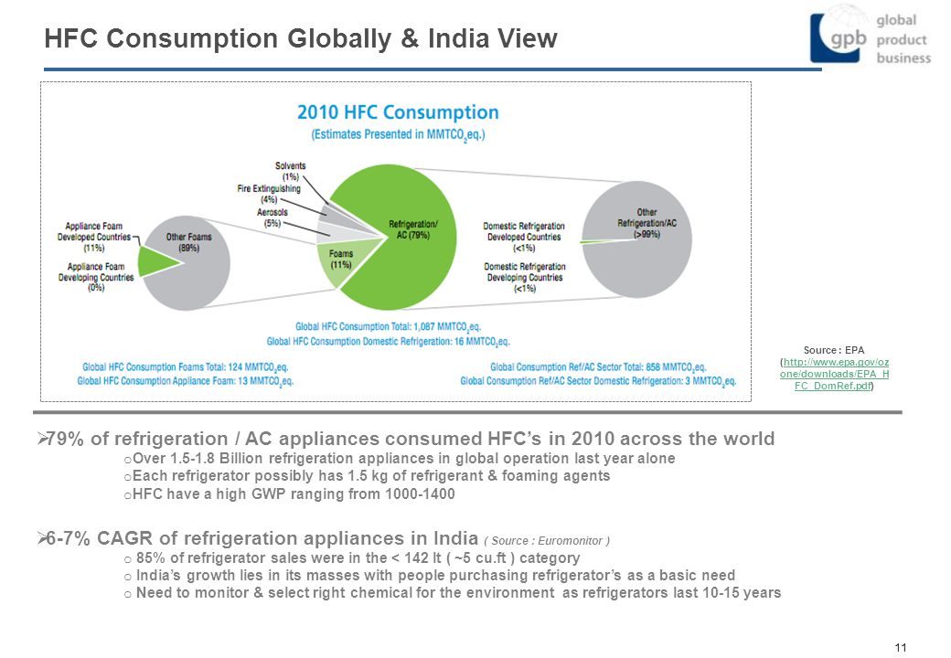 HFC Consumption Globally & India View