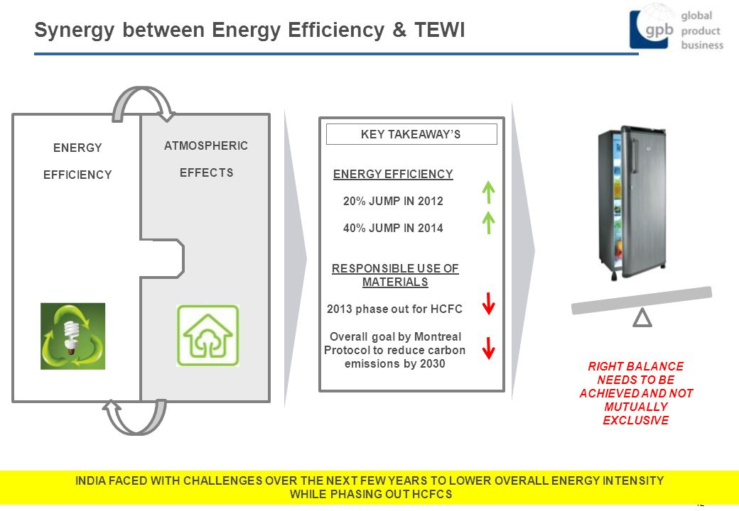 Synergy between Energy Efficiency & TEWI