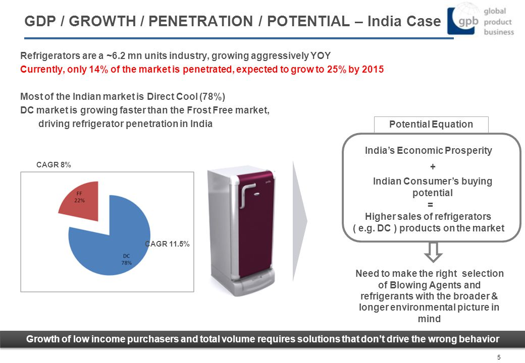 GDP / GROWTH / PENETRATION / POTENTIAL – India Case