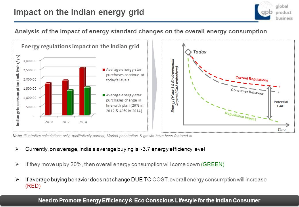 Impact on the Indian energy grid