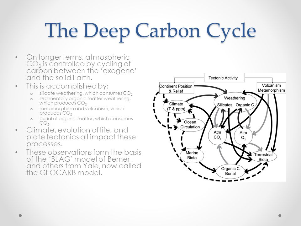 The Deep Carbon Cycle On longer terms, atmospheric CO2 is controlled by cycling of carbon between the 'exogene' and the solid Earth.