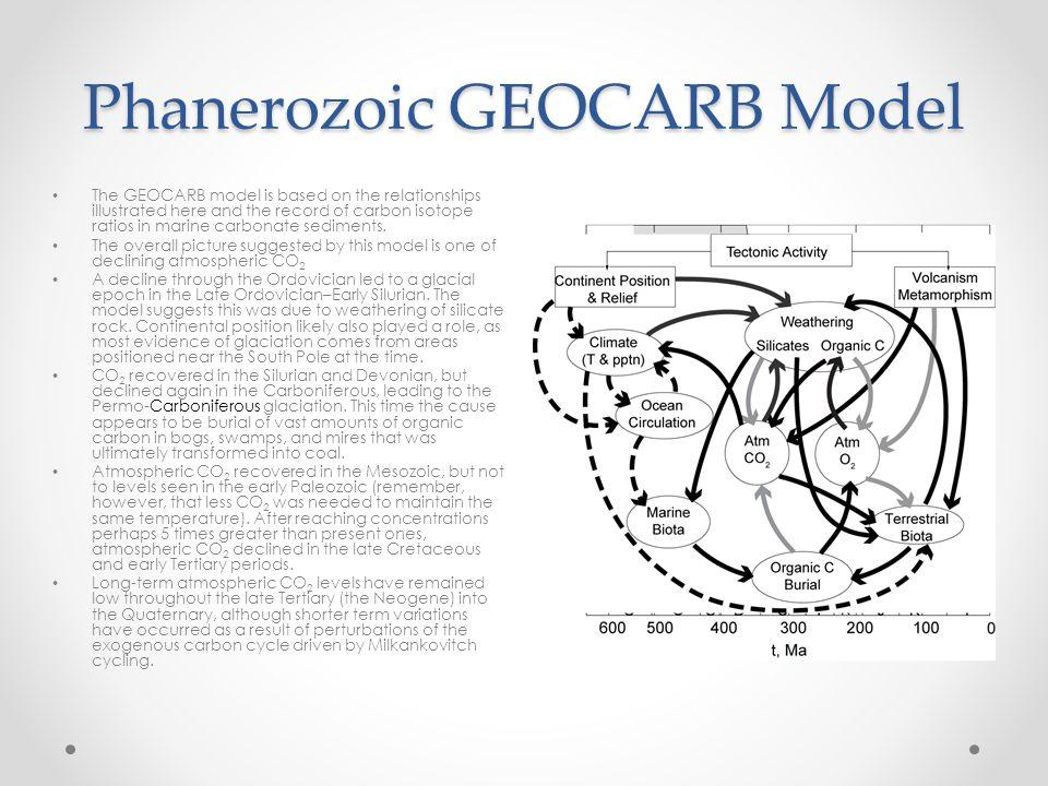 Phanerozoic GEOCARB Model