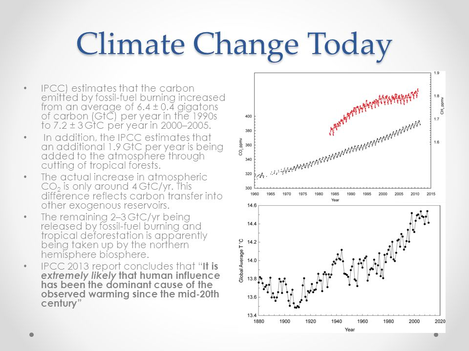 Climate Change Today