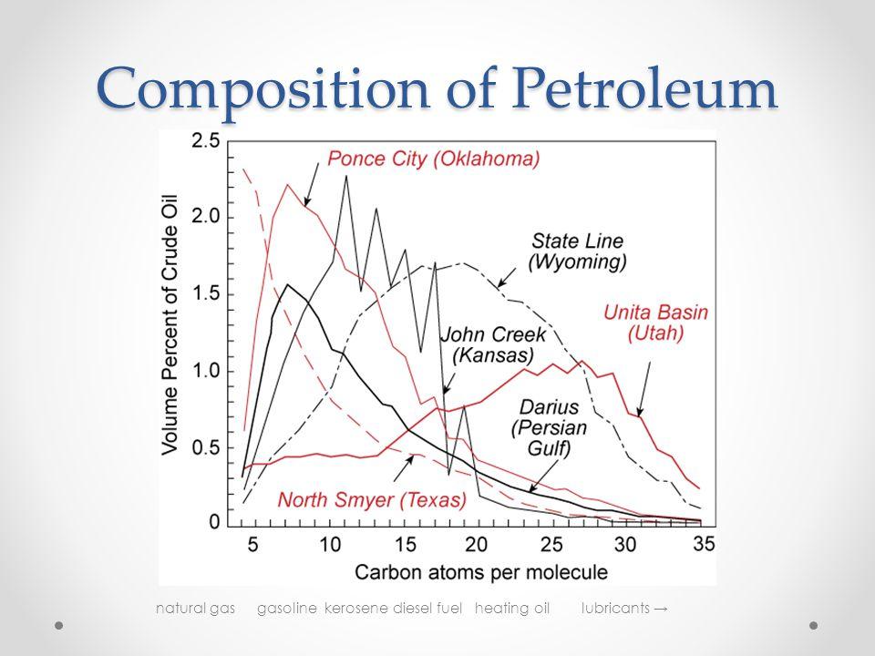 Composition of Petroleum