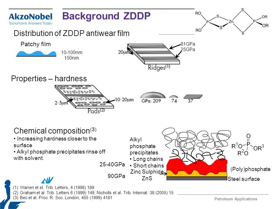 Background ZDDP Distribution of ZDDP antiwear film