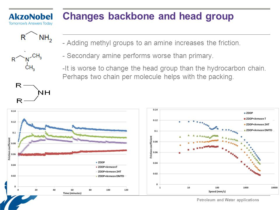 Changes backbone and head group