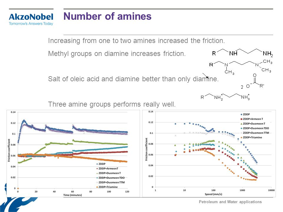 Number of amines
