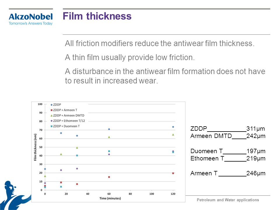 Film thickness