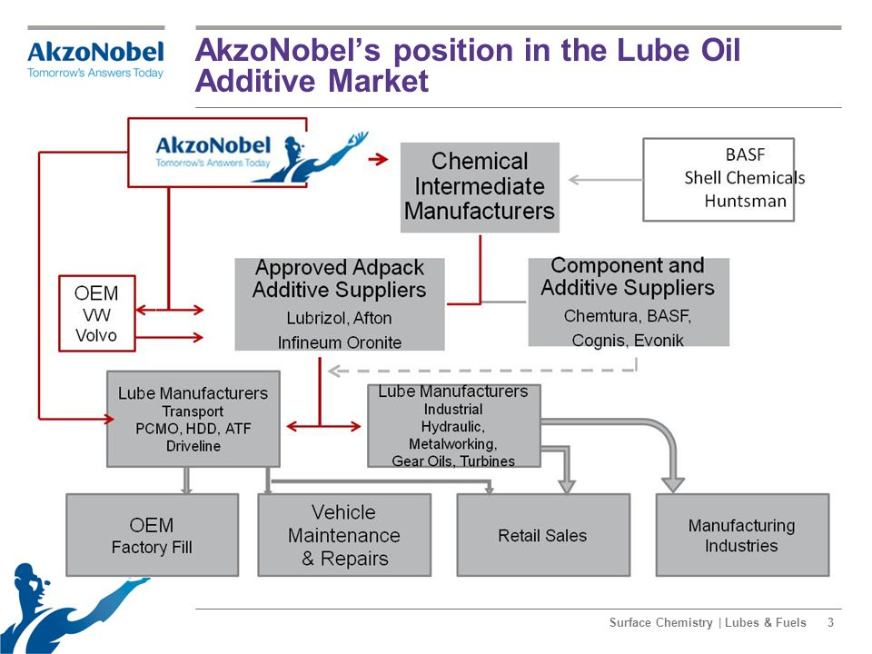 AkzoNobel's position in the Lube Oil Additive Market