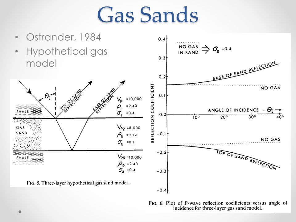 Gas Sands Ostrander, 1984 Hypothetical gas model