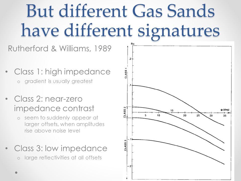 But different Gas Sands have different signatures