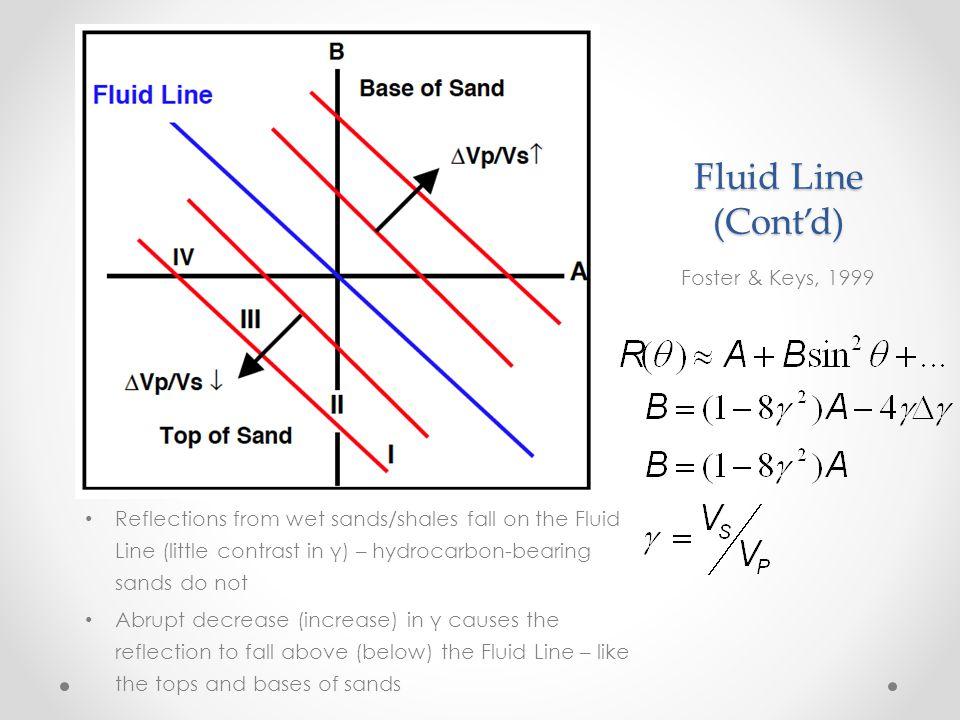 Fluid Line (Cont'd) Foster & Keys, 1999