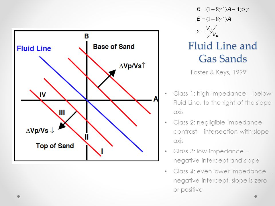 Fluid Line and Gas Sands