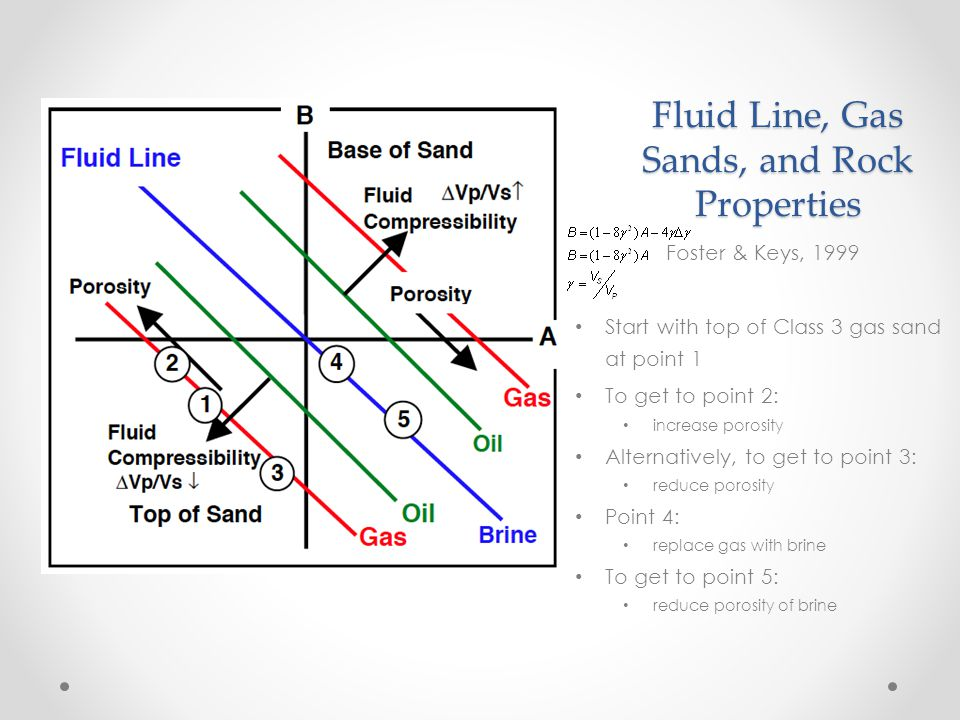 Fluid Line, Gas Sands, and Rock Properties