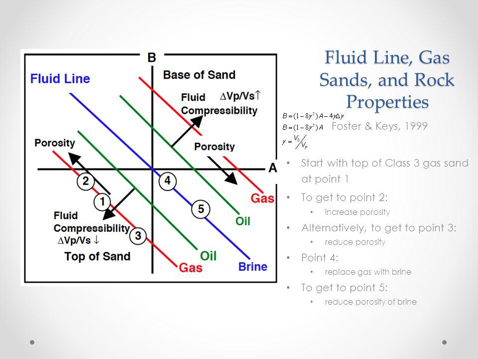 Fluid Line, Gas Sands, and Rock Properties