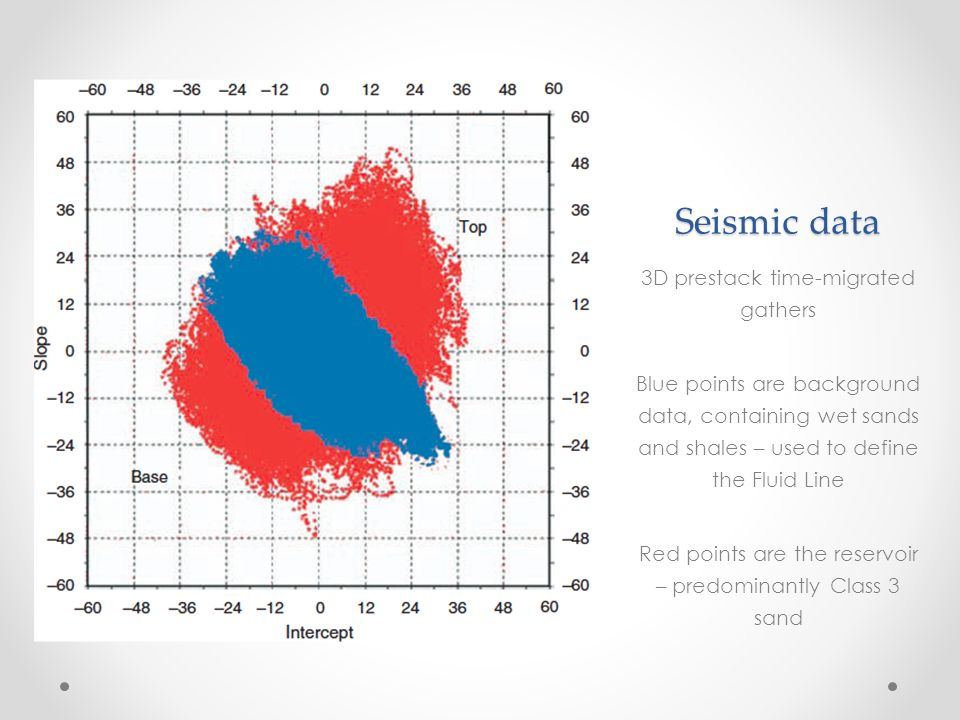 Seismic data 3D prestack time-migrated gathers