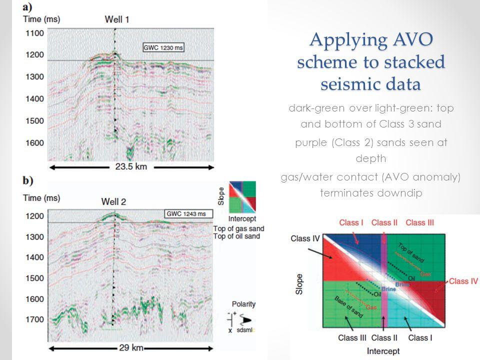Applying AVO scheme to stacked seismic data