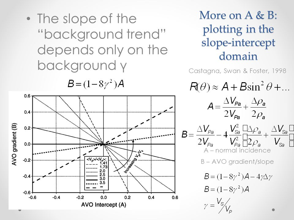 More on A & B: plotting in the slope-intercept domain
