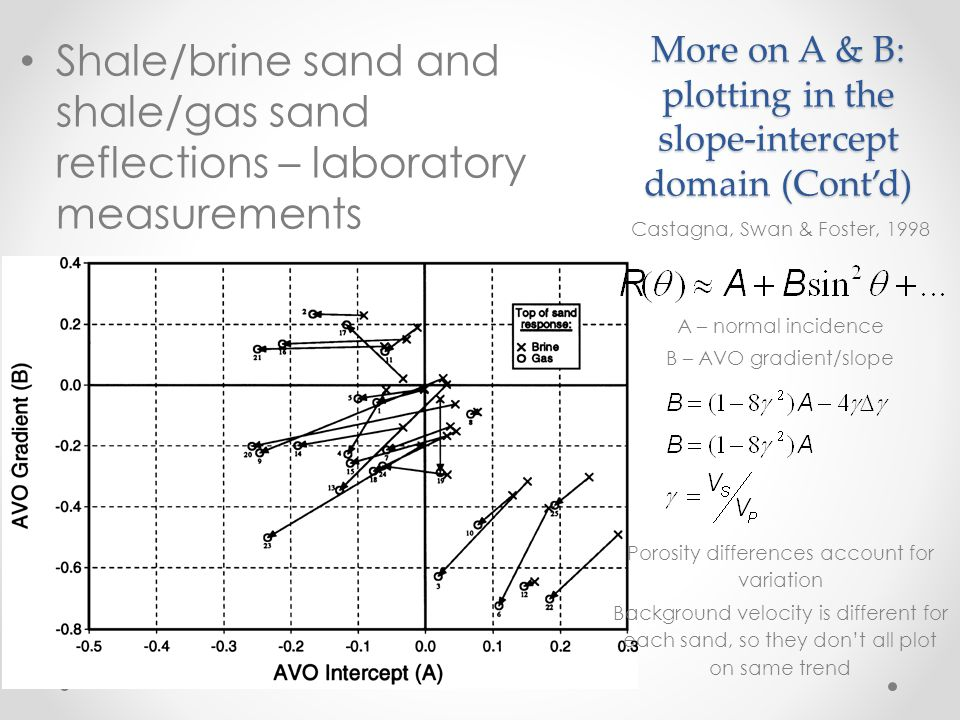 More on A & B: plotting in the slope-intercept domain (Cont'd)