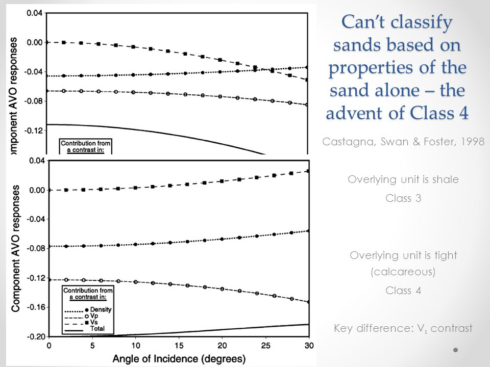 Can't classify sands based on properties of the sand alone – the advent of Class 4